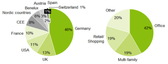 Composition of real estate cover pool pbb | Deutsche Pfandbriefbank