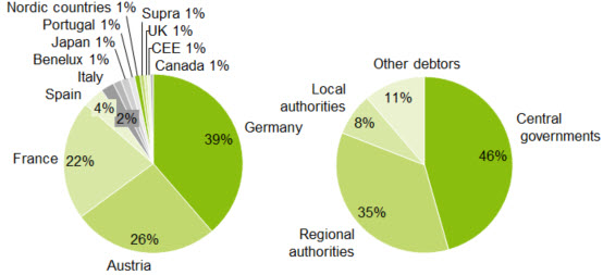Composition of public cover pool pbb | Deutsche Pfandbriefbank